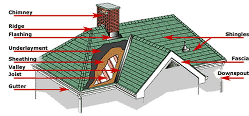Description of typical parts of a roof for Names of roofing materials